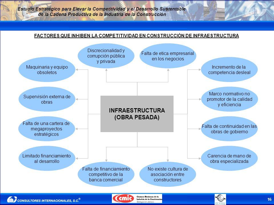 16 Estudio Estratégico para Elevar la Competitividad y el Desarrollo Sustentable de la Cadena Productiva de la Industria de la Construcción INFRAESTRU