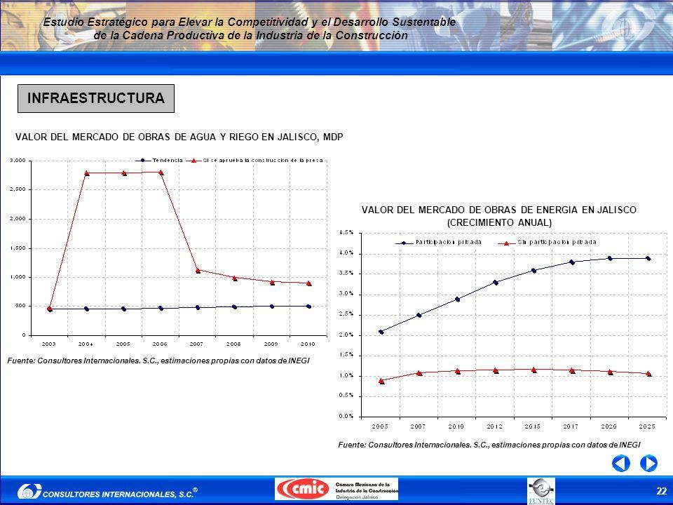 22 Estudio Estratégico para Elevar la Competitividad y el Desarrollo Sustentable de la Cadena Productiva de la Industria de la Construcción INFRAESTRU