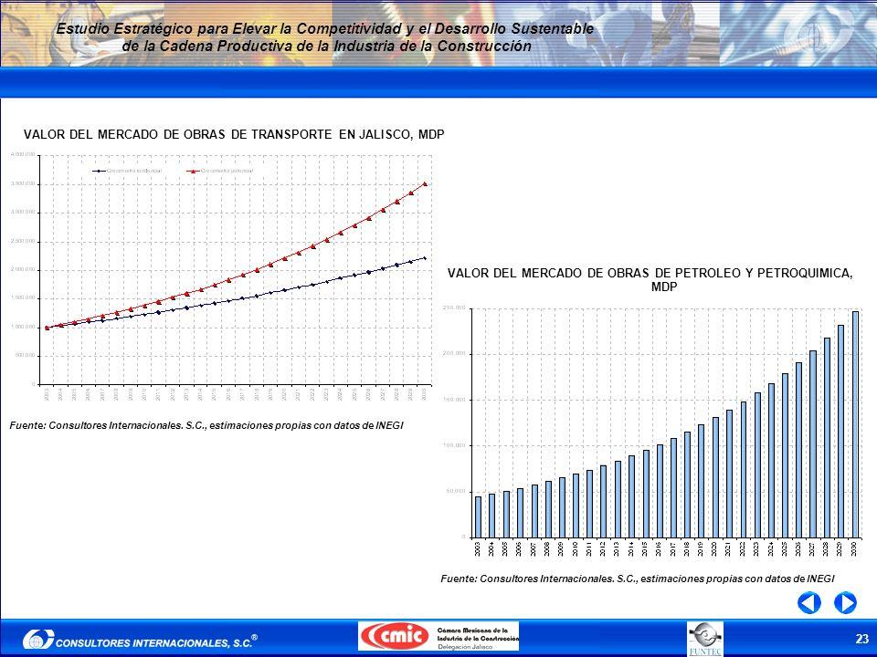 23 Estudio Estratégico para Elevar la Competitividad y el Desarrollo Sustentable de la Cadena Productiva de la Industria de la Construcción VALOR DEL