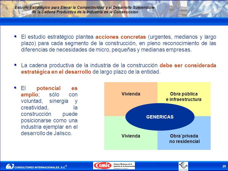 29 Estudio Estratégico para Elevar la Competitividad y el Desarrollo Sustentable de la Cadena Productiva de la Industria de la Construcción El estudio