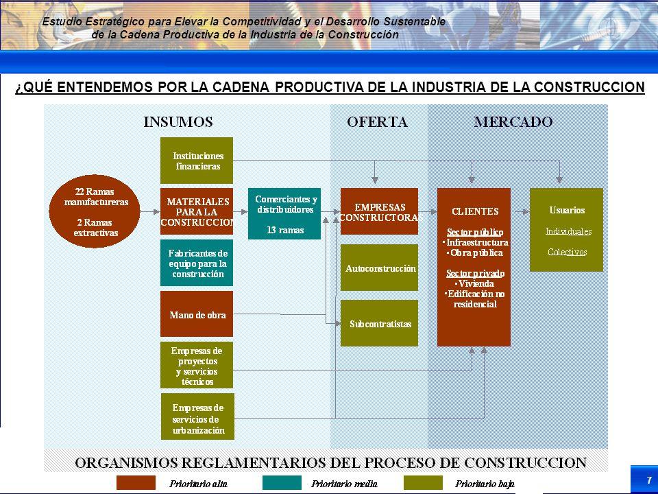 7 Estudio Estratégico para Elevar la Competitividad y el Desarrollo Sustentable de la Cadena Productiva de la Industria de la Construcción ¿QUÉ ENTEND