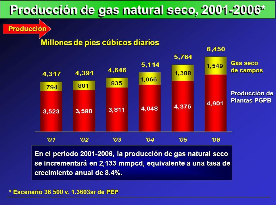 Producción de gas natural seco, 2001-2006* Producción Producción de Plantas PGPB Gas seco de campos Millones de pies cúbicos diarios En el periodo 200