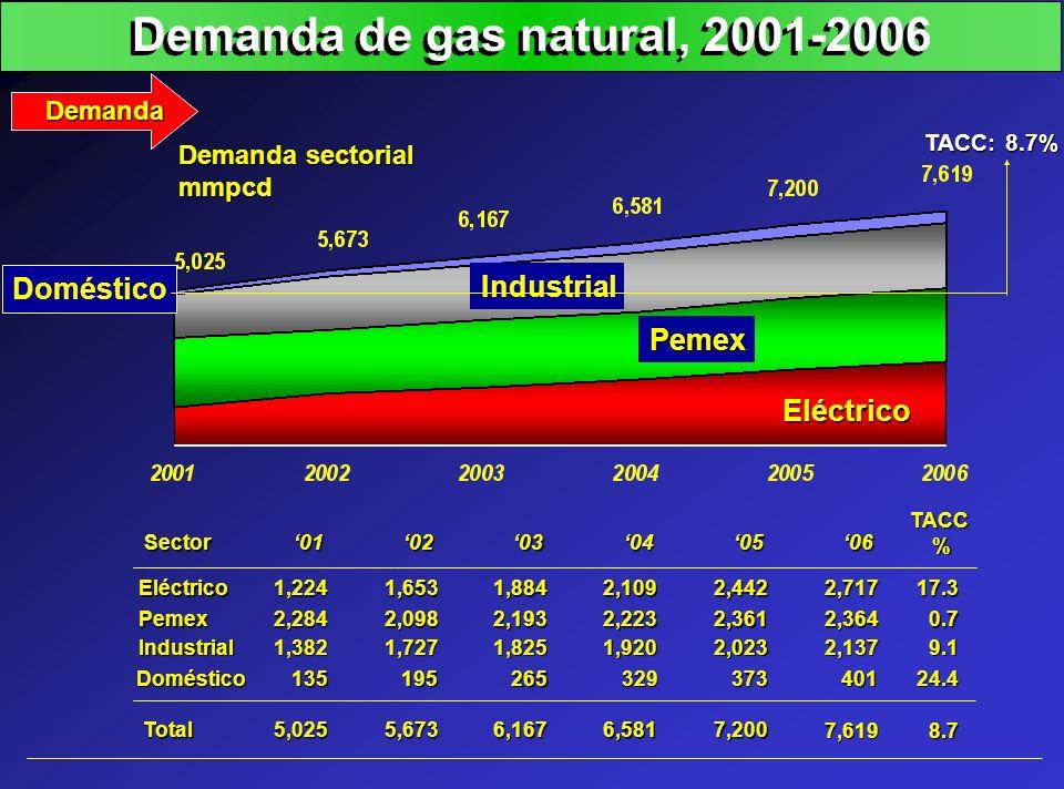 Demanda de gas natural, 2001-2006 Demanda Industrial Pemex Eléctrico Demanda sectorial mmpcd Doméstico Eléctrico Pemex Industrial Doméstico TotalSecto