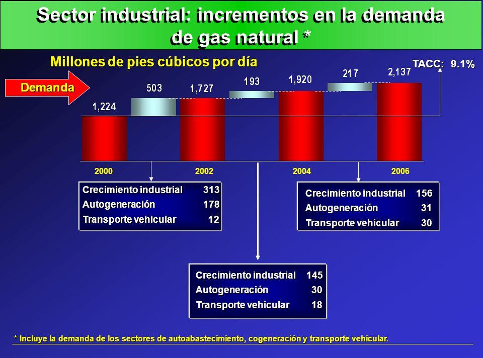 Sector industrial: incrementos en la demanda de gas natural * Demanda * Incluye la demanda de los sectores de autoabastecimiento, cogeneración y trans