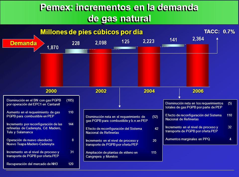 Pemex: incrementos en la demanda de gas natural 2000200220042006 Disminución en el BN con gas PGPB(185) por operación del EPC1 en Cantarell Aumento en