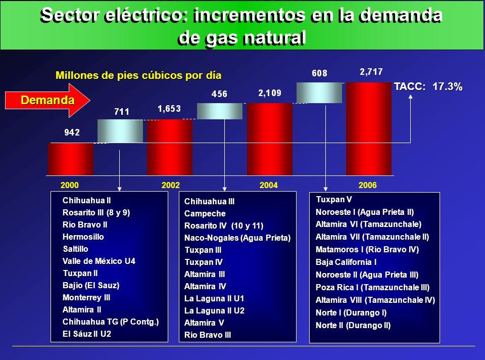 Sector eléctrico: incrementos en la demanda de gas natural Chihuahua II Rosarito III (8 y 9) Río Bravo II HermosilloSaltillo Valle de México U4 Tuxpan