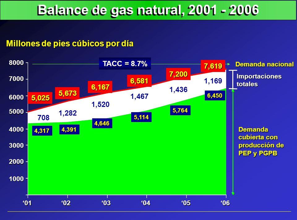 Balance de gas natural, 2001 - 2006 Millones de pies cúbicos por día TACC = 8.7% Demanda nacional Demanda cubierta con producción de PEP y PGPB Import