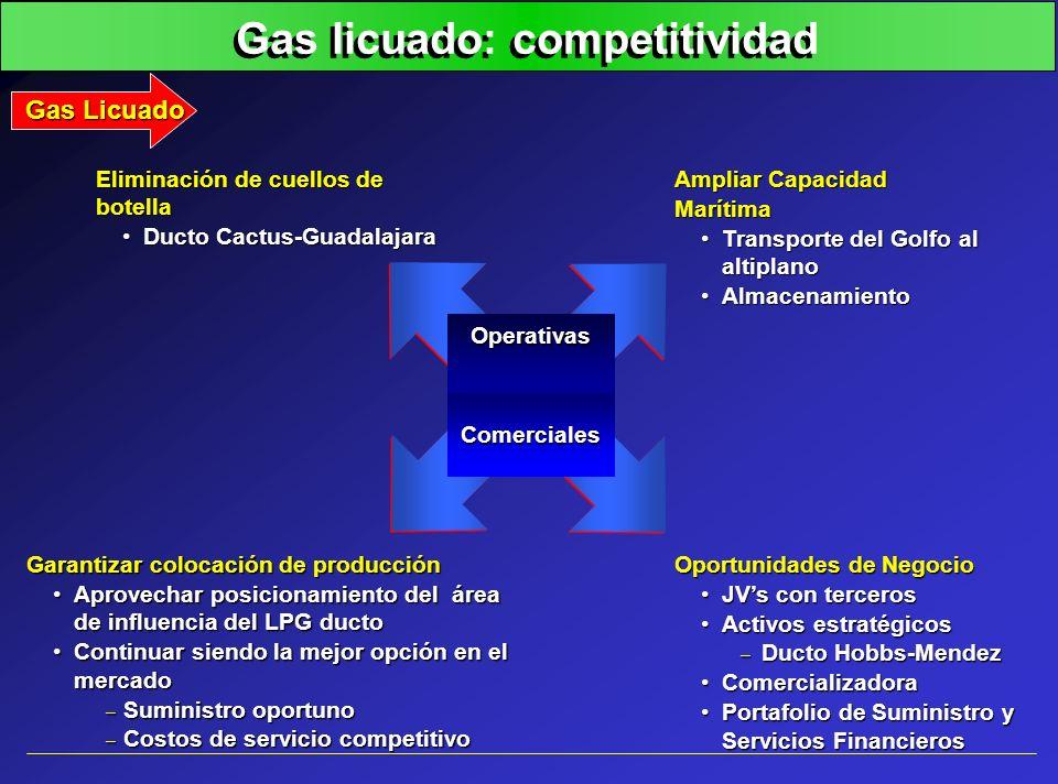 Gas licuado: competitividad Garantizar colocación de producción Aprovechar posicionamiento del área de influencia del LPG ductoAprovechar posicionamie