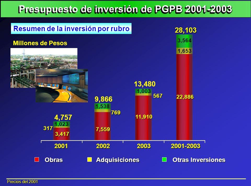 Millones de Pesos 2001200220032001-2003 ObrasAdquisiciones Otras Inversiones 28,103 9,866 4,757 3,417 13,480 7,559 11,910 22,886 317 1,023 1,538 769 5