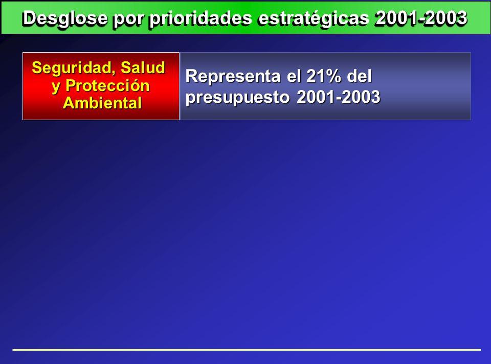 Representa el 21% del presupuesto 2001-2003 Seguridad, Salud y Protección Ambiental Ambiental Desglose por p2001-2003 Desglose por prioridades estraté
