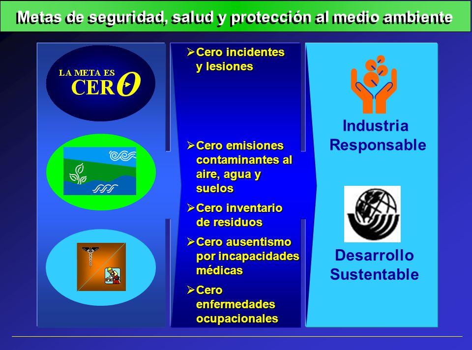 Metas de seguridad, salud y protección al medio ambiente Cero incidentes y lesiones Cero incidentes y lesiones Cero emisiones contaminantes al aire, a