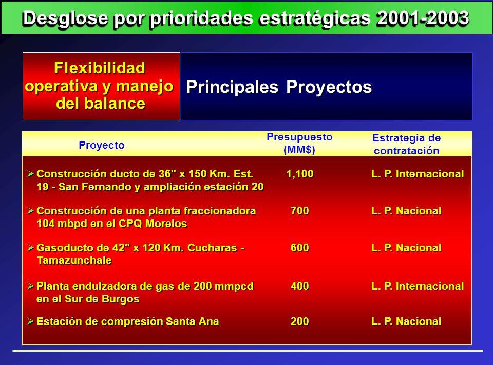 Proyecto Estrategia de contratación Presupuesto (MM$) Construcción ducto de 36
