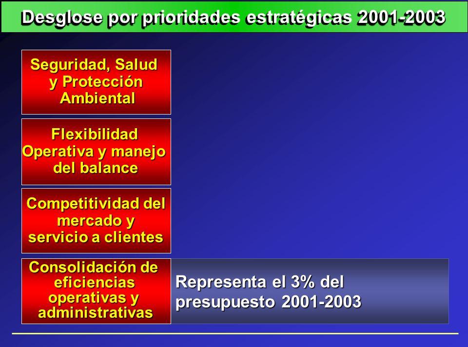 Representa el 3% del presupuesto 2001-2003 Seguridad, Salud y Protección Ambiental Ambiental Flexibilidad Operativa y manejo del balance Consolidación