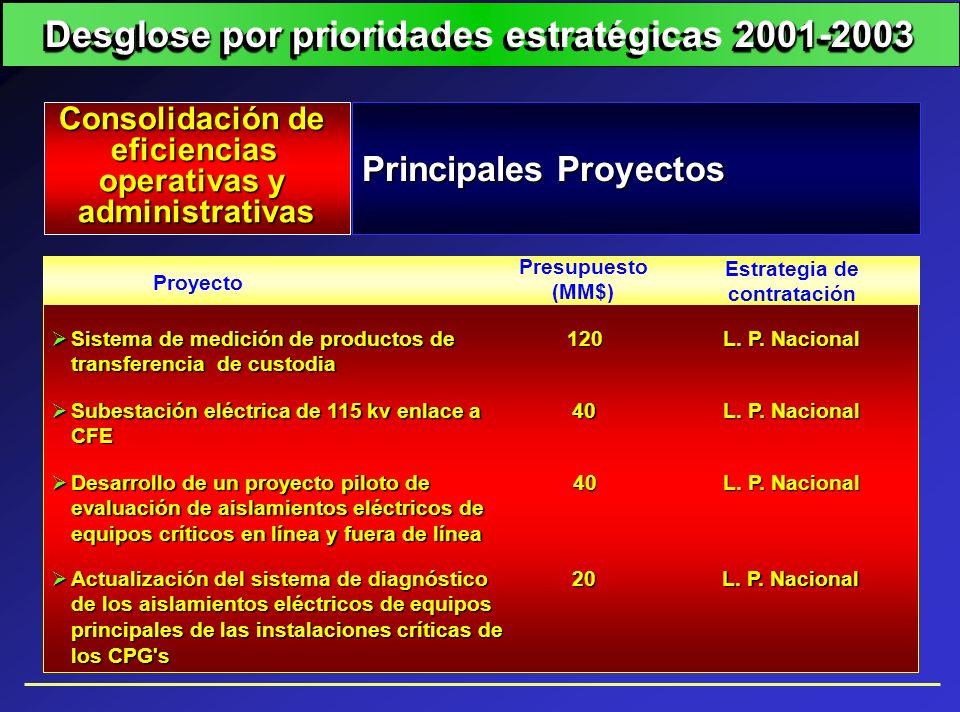 Proyecto Estrategia de contratación Presupuesto (MM$) Sistema de medición de productos de transferencia de custodia Sistema de medición de productos d