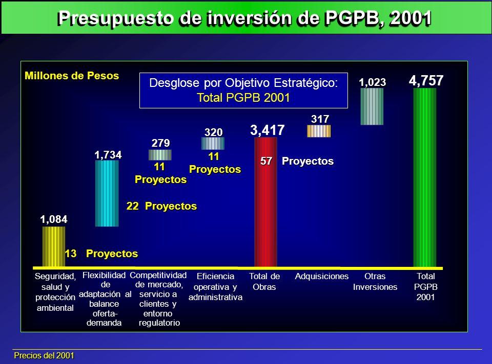 Flexibilidad de adaptación al balance oferta- demanda Total PGPB 2001 1,084 3,417 4,757 Competitividad de mercado, servicio a clientes y entorno regul