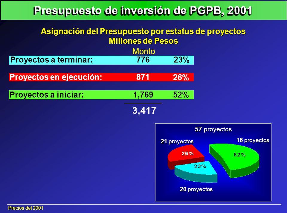 21 proyectos 57 57 proyectos 20 proyectos 16 proyectos 21 proyectos Asignación del Presupuesto por estatus de proyectos Millones de Pesos 3,417 Precio