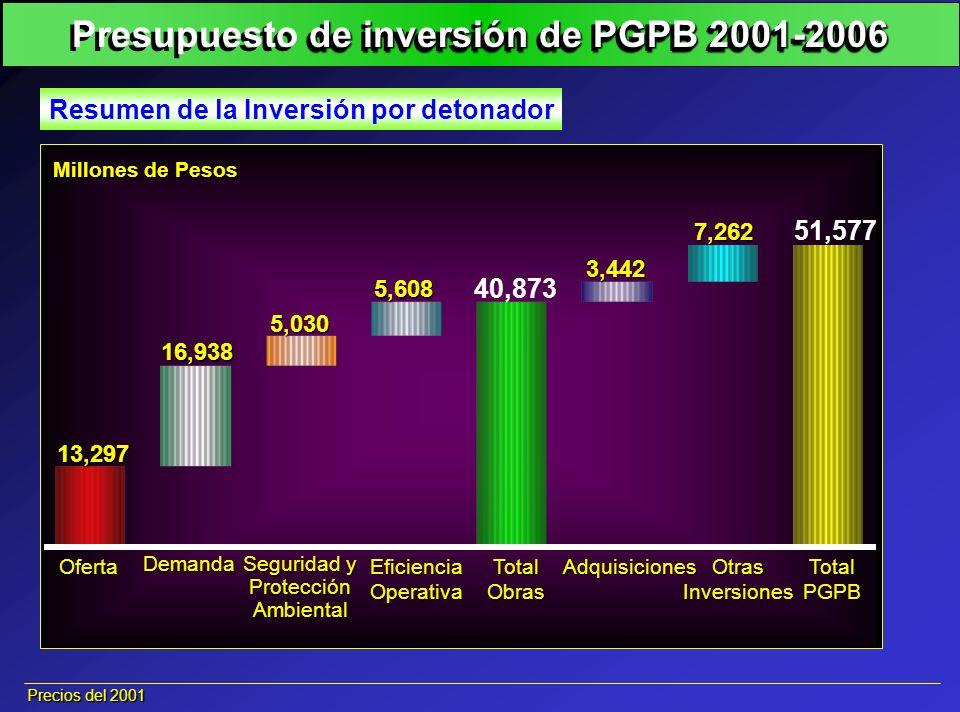 200120022003200420052006 Precios del 2001 7,528 9,886 13,480 9,598 6,961 6,895 4,757 Calendarizado de la Inversión Millones de Pesos Cabe hacer notar que para el año 2001, la SHCP sólo autorizó 4,757 millones de pesos de los 7,528 millones de pesos requeridos.