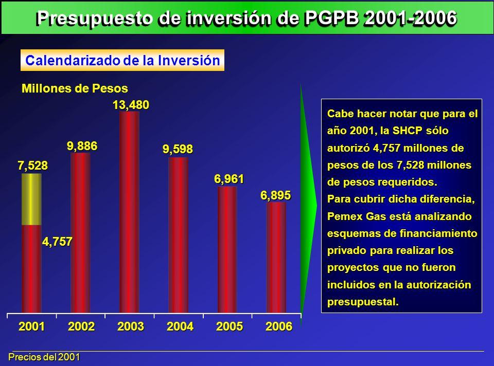 200120022003200420052006 Precios del 2001 7,528 9,886 13,480 9,598 6,961 6,895 4,757 Calendarizado de la Inversión Millones de Pesos Cabe hacer notar