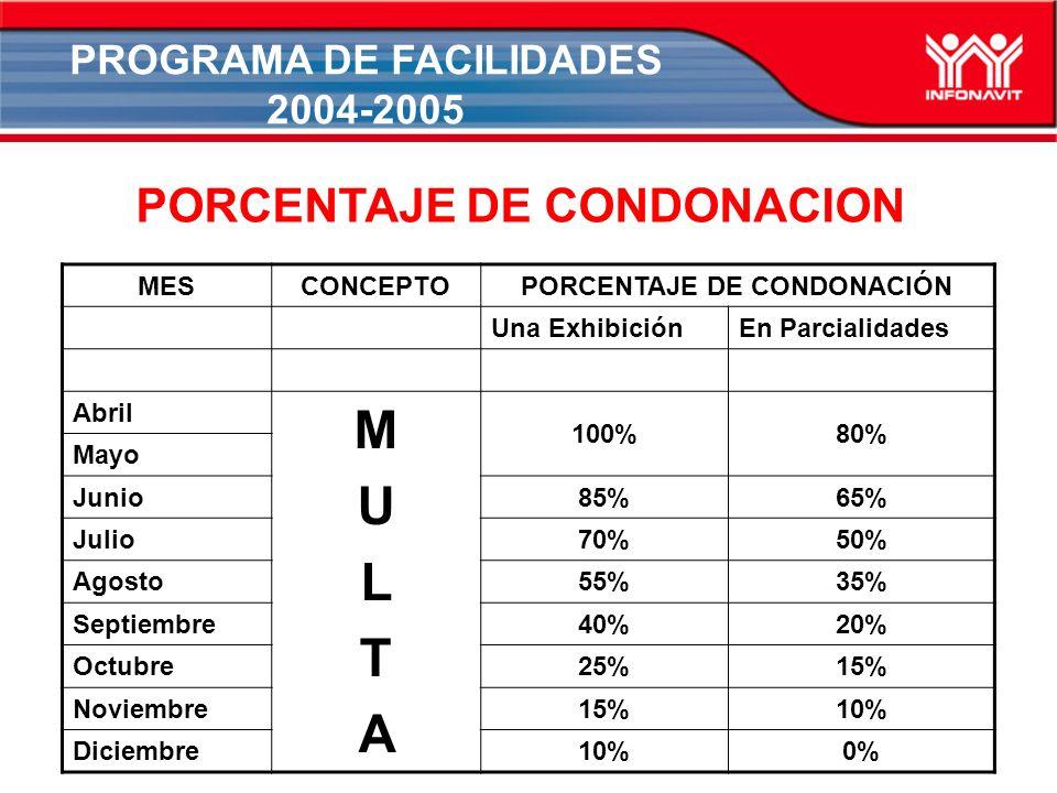 PROGRAMA DE FACILIDADES 2004-2005 PORCENTAJE DE CONDONACION MESCONCEPTOPORCENTAJE DE CONDONACIÓN Una ExhibiciónEn Parcialidades Abril MULTAMULTA 100%80% Mayo Junio85%65% Julio70%50% Agosto55%35% Septiembre40%20% Octubre25%15% Noviembre15%10% Diciembre10%0%