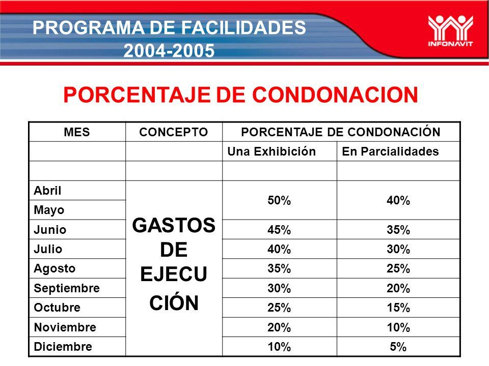 PROGRAMA DE FACILIDADES 2004-2005 PORCENTAJE DE CONDONACION MESCONCEPTOPORCENTAJE DE CONDONACIÓN Una ExhibiciónEn Parcialidades Abril GASTOS DE EJECU CIÓN 50%40% Mayo Junio45%35% Julio40%30% Agosto35%25% Septiembre30%20% Octubre25%15% Noviembre20%10% Diciembre10%5%