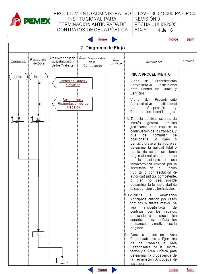 PROCEDIMIENTO ADMINISTRATIVO INSTITUCIONAL PARA TERMINACIÓN ANTICIPADA DE CONTRATOS DE OBRA PÚBLICA CLAVE: 800-18000-PA-OP-30 REVISIÓN:0 FECHA: JULIO/2005 HOJA: Home Salir Índice Home Salir Índice 3.- Analizan conjuntamente los hechos que presumible- mente constituyen la(s) causal (es) y plantean en su caso la estrategia a seguir.