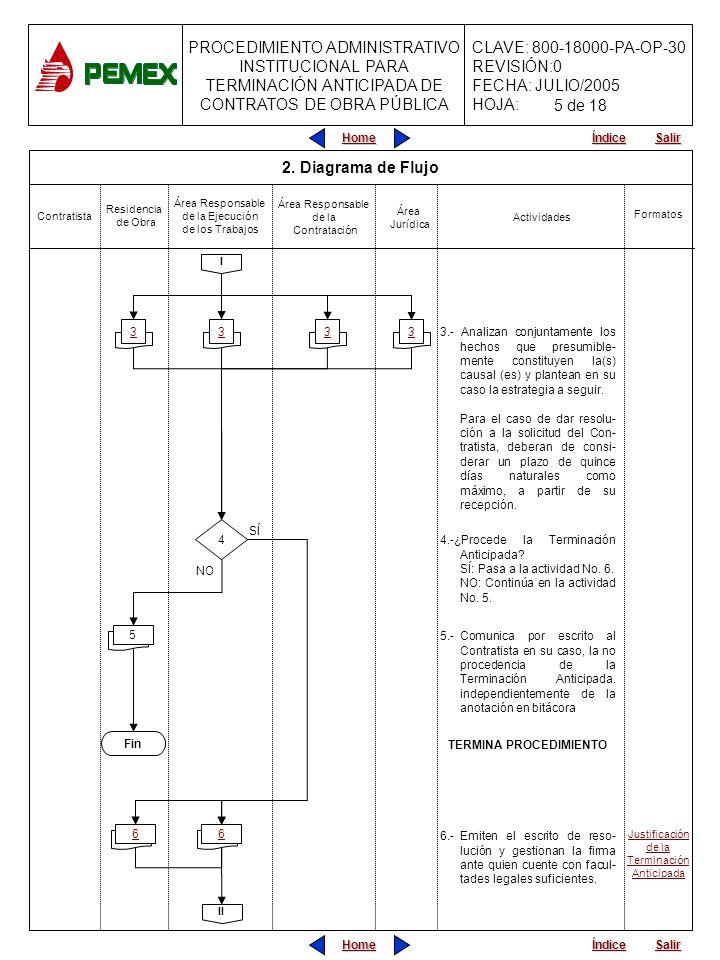 PROCEDIMIENTO ADMINISTRATIVO INSTITUCIONAL PARA TERMINACIÓN ANTICIPADA DE CONTRATOS DE OBRA PÚBLICA CLAVE: 800-18000-PA-OP-30 REVISIÓN:0 FECHA: JULIO/2005 HOJA: Home Salir Índice Home Salir Índice Contratista Actividades Área Jurídica 7.-Comunica por escrito al Contratista la Terminación Anticipada, turnando copia a la Residencia de Obra, al Área Responsable de la Contratación y al Área Jurídica.