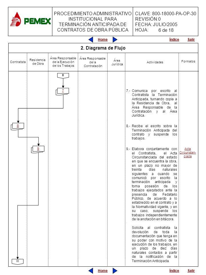 PROCEDIMIENTO ADMINISTRATIVO INSTITUCIONAL PARA TERMINACIÓN ANTICIPADA DE CONTRATOS DE OBRA PÚBLICA CLAVE: 800-18000-PA-OP-30 REVISIÓN:0 FECHA: JULIO/2005 HOJA: Home Salir Índice Home Salir Índice Contratista Actividades 10.-Elabora y presenta el estudio de: pago de los trabajos eje- cutados y gastos no recupe- rables dentro del plazo seña- lado y lo entrega a la Resi- dencia para su revisión y trá- mite.