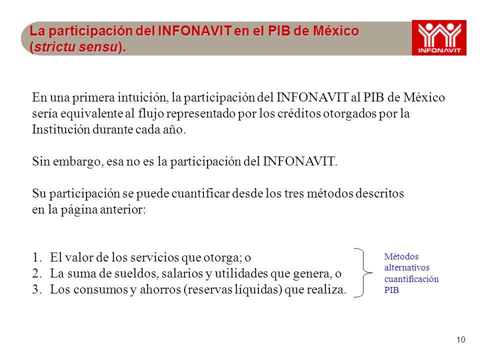 10 La participación del INFONAVIT en el PIB de México (strictu sensu). En una primera intuición, la participación del INFONAVIT al PIB de México sería