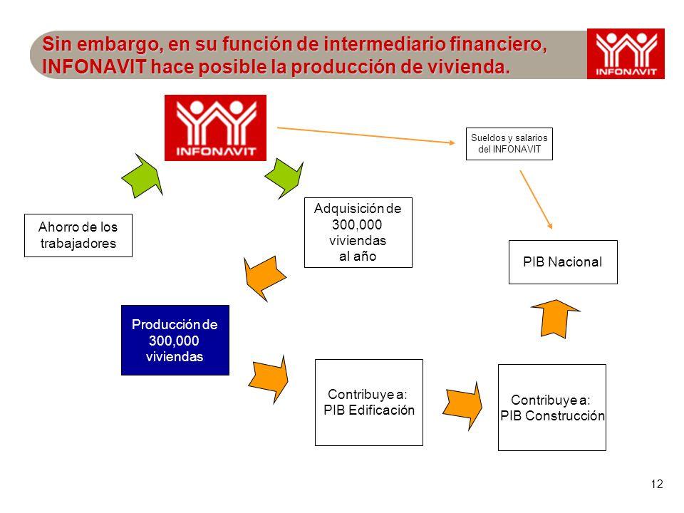 12 Sin embargo, en su función de intermediario financiero, INFONAVIT hace posible la producción de vivienda. Ahorro de los trabajadores Adquisición de