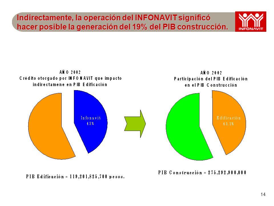 14 Indirectamente, la operación del INFONAVIT significó hacer posible la generación del 19% del PIB construcción.