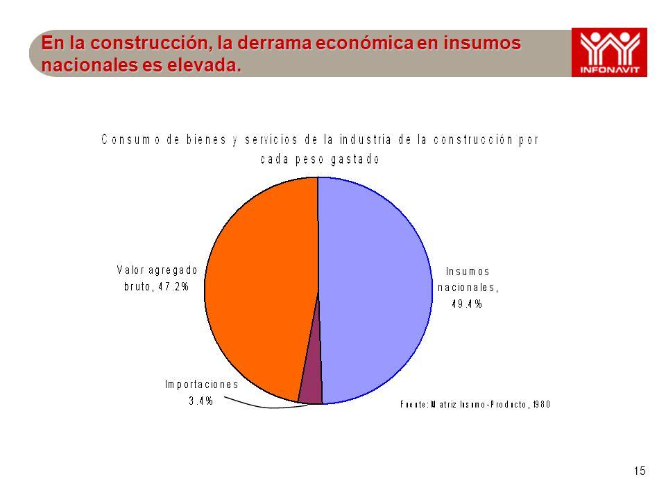 15 En la construcción, la derrama económica en insumos nacionales es elevada.