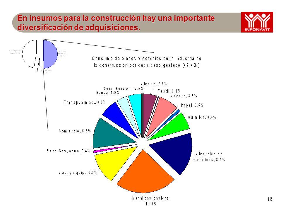 16 En insumos para la construcción hay una importante diversificación de adquisiciones.