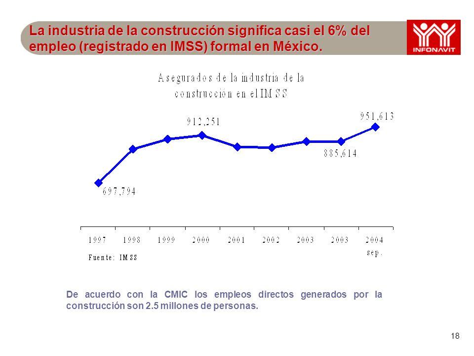 18 La industria de la construcción significa casi el 6% del empleo (registrado en IMSS) formal en México. De acuerdo con la CMIC los empleos directos