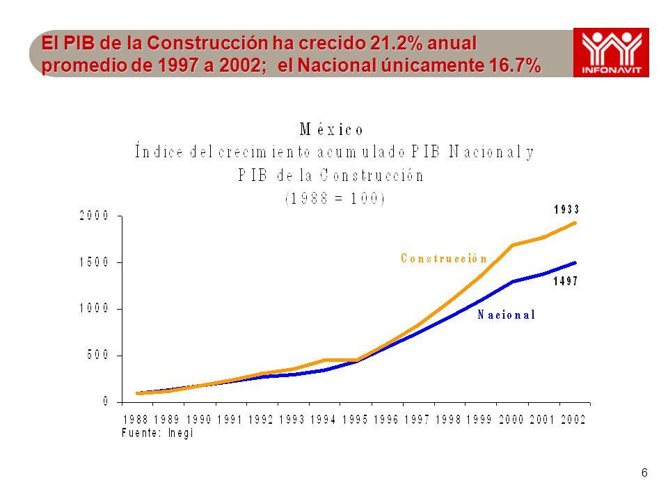 6 El PIB de la Construcción ha crecido 21.2% anual promedio de 1997 a 2002; el Nacional únicamente 16.7%