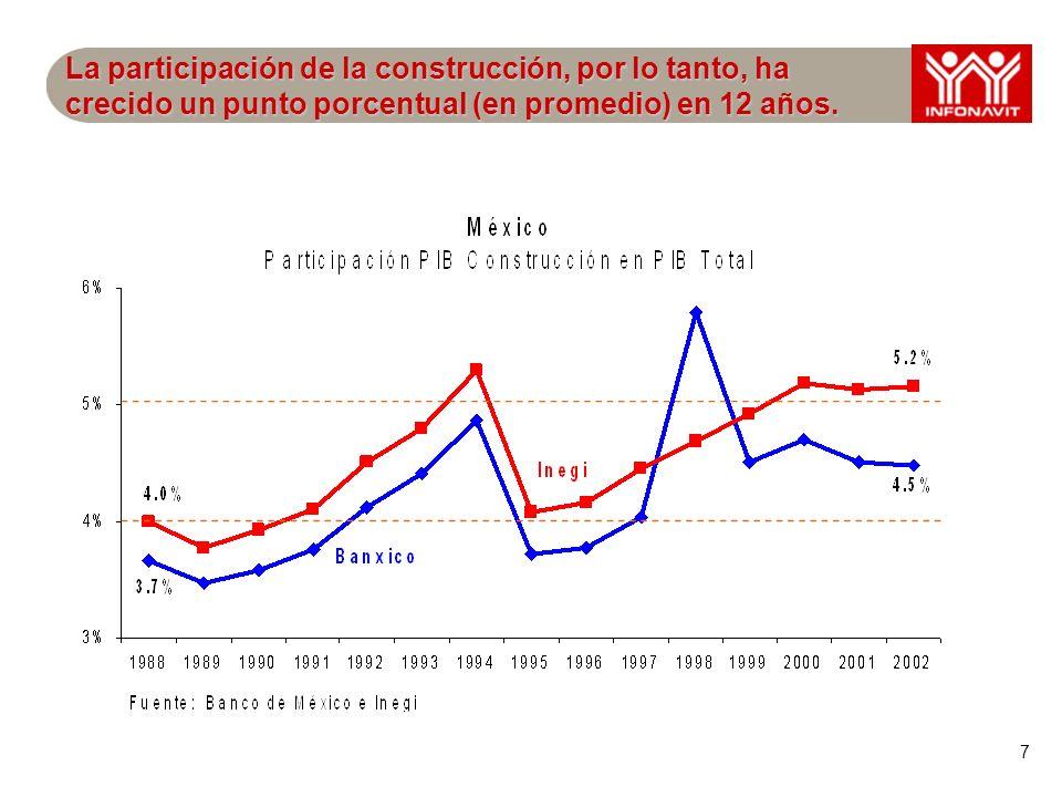 8 La edificación, primordialmente de vivienda, ha mantenido su participación en el PIB Construcción con el 44% aprox.