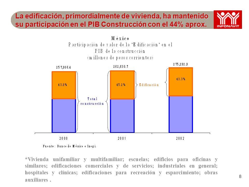 8 La edificación, primordialmente de vivienda, ha mantenido su participación en el PIB Construcción con el 44% aprox. *Vivienda unifamiliar y multifam