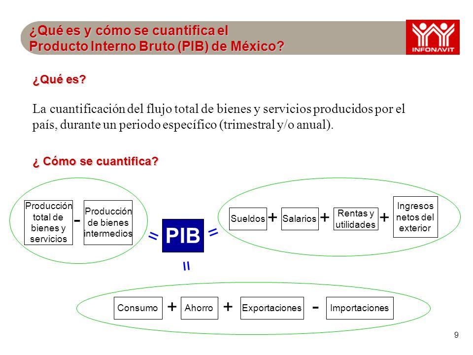 9 ¿Qué es y cómo se cuantifica el Producto Interno Bruto (PIB) de México? PIB Producción total de bienes y servicios SueldosSalarios Rentas y utilidad