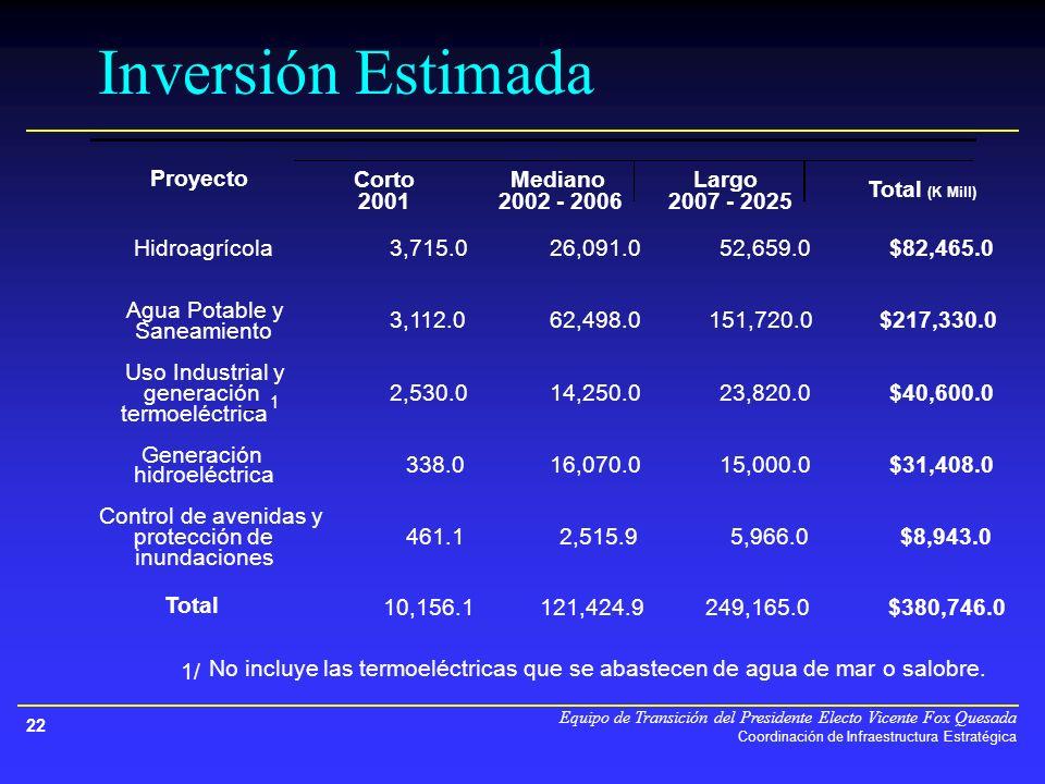 Equipo de Transición del Presidente Electo Vicente Fox Quesada Coordinación de Infraestructura Estratégica 22 CortoMedianoLargo 20012002 - 20062007 - 2025 Hidroagrícola3,715.0 26,091.0 52,659.0 $82,465.0 Agua Potable y Saneamiento 3,112.0 62,498.0 151,720.0 $217,330.0 Uso Industrial y generación termoeléctrica 1 2,530.0 14,250.0 23,820.0 $40,600.0 Generación hidroeléctrica 338.0 16,070.0 15,000.0 $31,408.0 Control de avenidas y protección de inundaciones 461.1 2,515.9 5,966.0 $8,943.0 Total 10,156.1 121,424.9 249,165.0 $380,746.0 1/ No incluye las termoeléctricas que se abastecen de agua de mar o salobre.