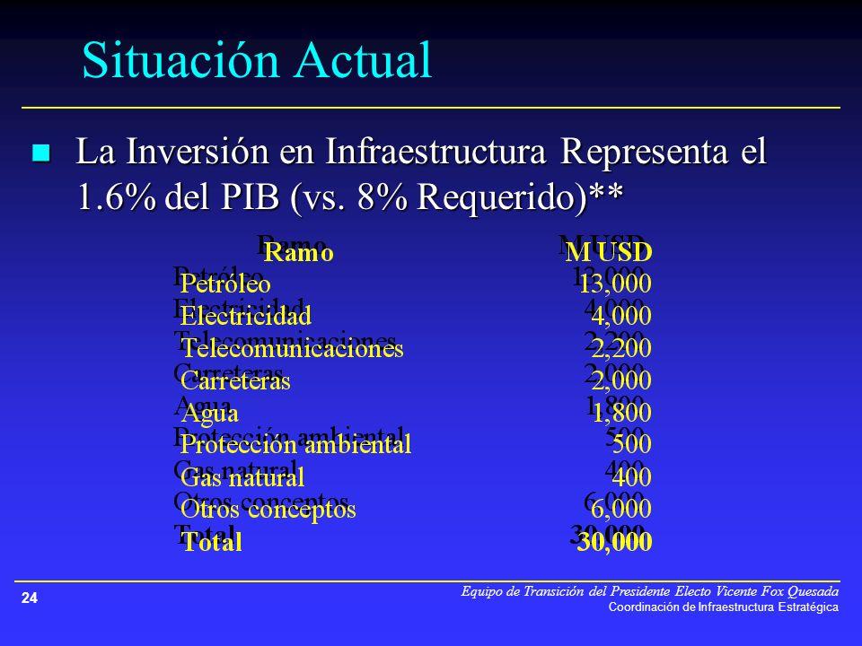 Equipo de Transición del Presidente Electo Vicente Fox Quesada Coordinación de Infraestructura Estratégica 24 La Inversión en Infraestructura Representa el 1.6% del PIB (vs.