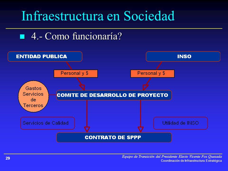 Equipo de Transición del Presidente Electo Vicente Fox Quesada Coordinación de Infraestructura Estratégica 29 4.- Como funcionaría.