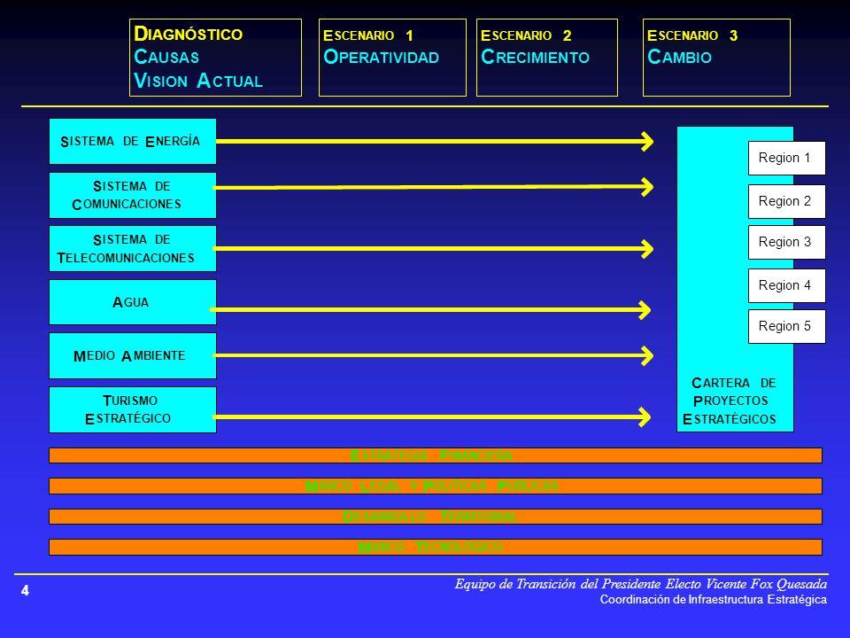 Equipo de Transición del Presidente Electo Vicente Fox Quesada Coordinación de Infraestructura Estratégica 4