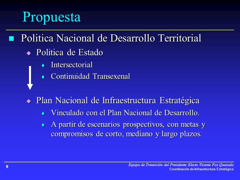 Equipo de Transición del Presidente Electo Vicente Fox Quesada Coordinación de Infraestructura Estratégica 9 Propuesta Politica Nacional de Desarrollo Territorial Politica Nacional de Desarrollo Territorial Politica de Estado Politica de Estado Intersectorial Intersectorial Continuidad Transexenal Continuidad Transexenal Plan Nacional de Infraestructura Estratégica Plan Nacional de Infraestructura Estratégica Vinculado con el Plan Nacional de Desarrollo.