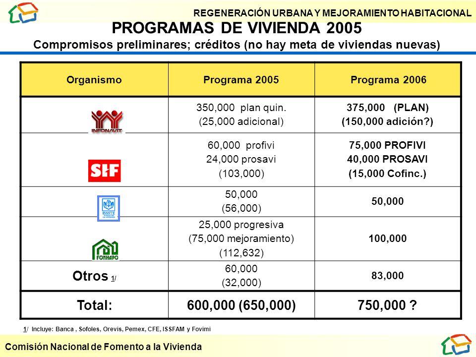REGENERACIÓN URBANA Y MEJORAMIENTO HABITACIONAL Comisión Nacional de Fomento a la Vivienda OrganismoPrograma 2005 Programa 2006 350,000 plan quin. (25