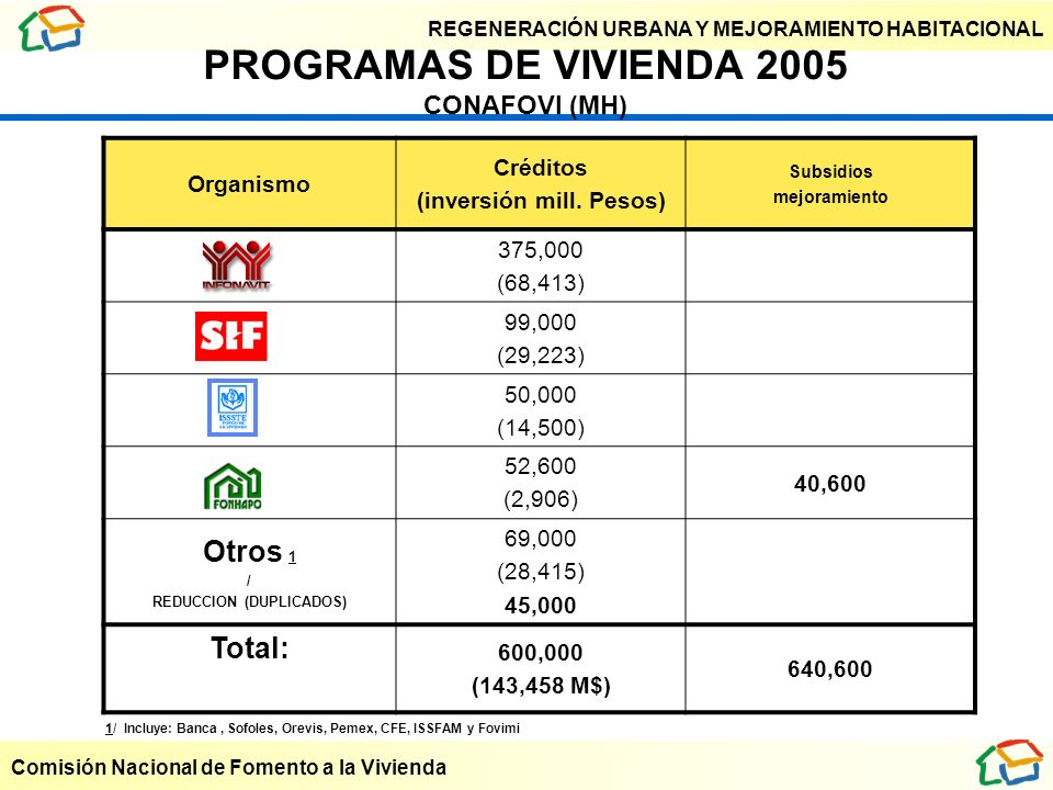 REGENERACIÓN URBANA Y MEJORAMIENTO HABITACIONAL Comisión Nacional de Fomento a la Vivienda Organismo Créditos (inversión mill. Pesos) Subsidios mejora