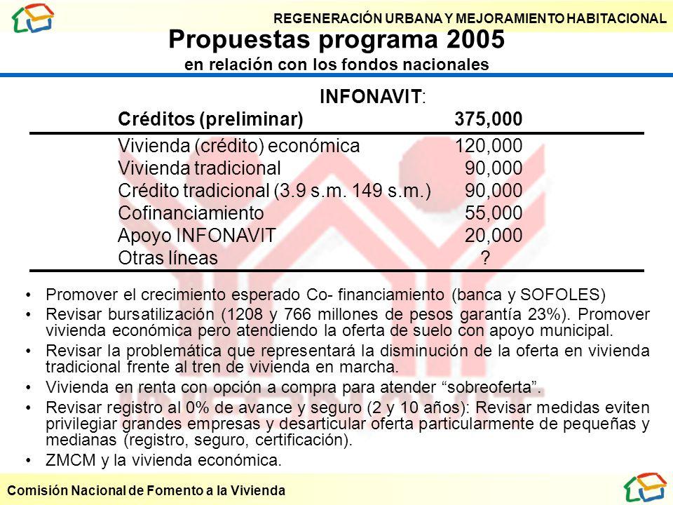 REGENERACIÓN URBANA Y MEJORAMIENTO HABITACIONAL Comisión Nacional de Fomento a la Vivienda Propuestas programa 2005 en relación con los fondos naciona