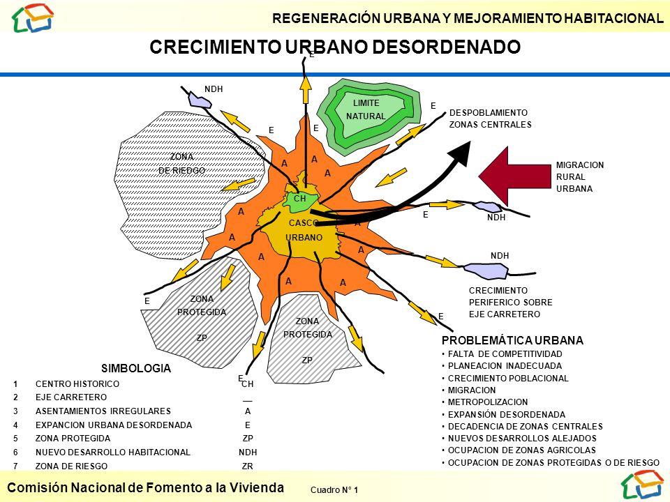 REGENERACIÓN URBANA Y MEJORAMIENTO HABITACIONAL Comisión Nacional de Fomento a la Vivienda E E E E E E E E DESPOBLAMIENTO ZONAS CENTRALES MIGRACION RU