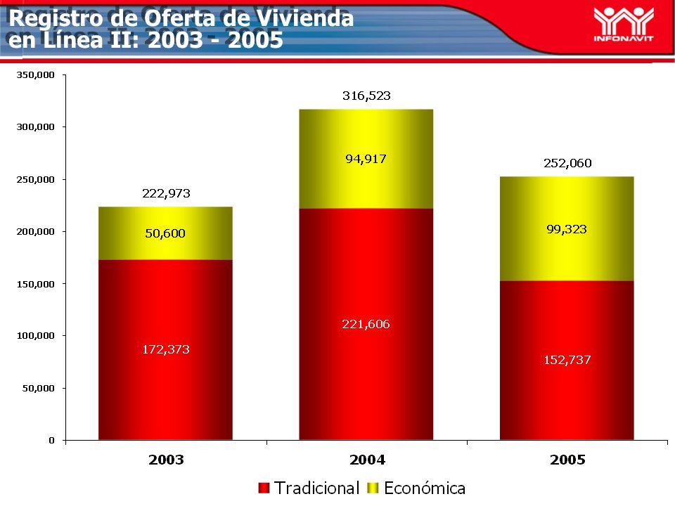 Registro de Oferta de Vivienda en Línea II: 2003 - 2005