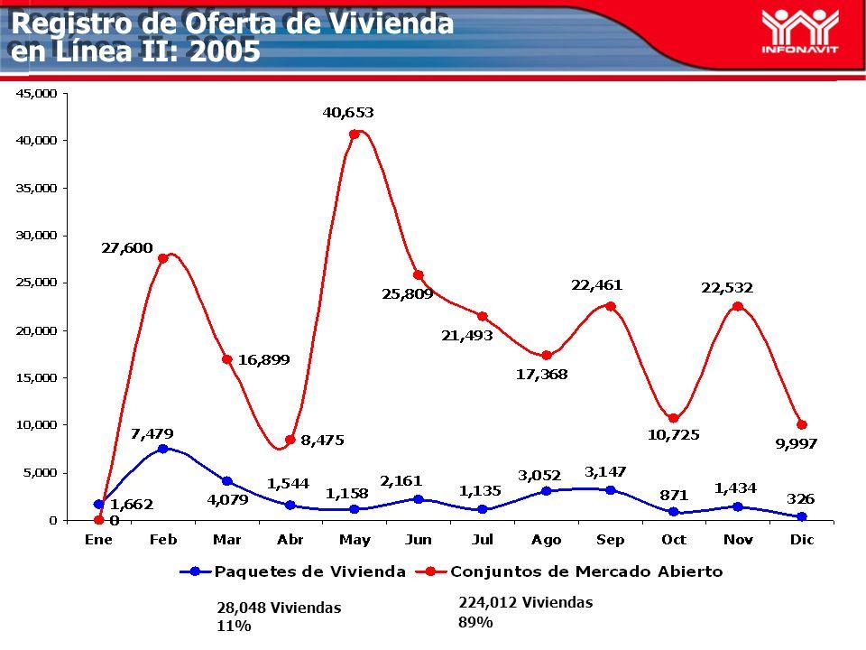 Registro de Oferta de Vivienda en Línea II: 2005 28,048 Viviendas 11% 224,012 Viviendas 89%