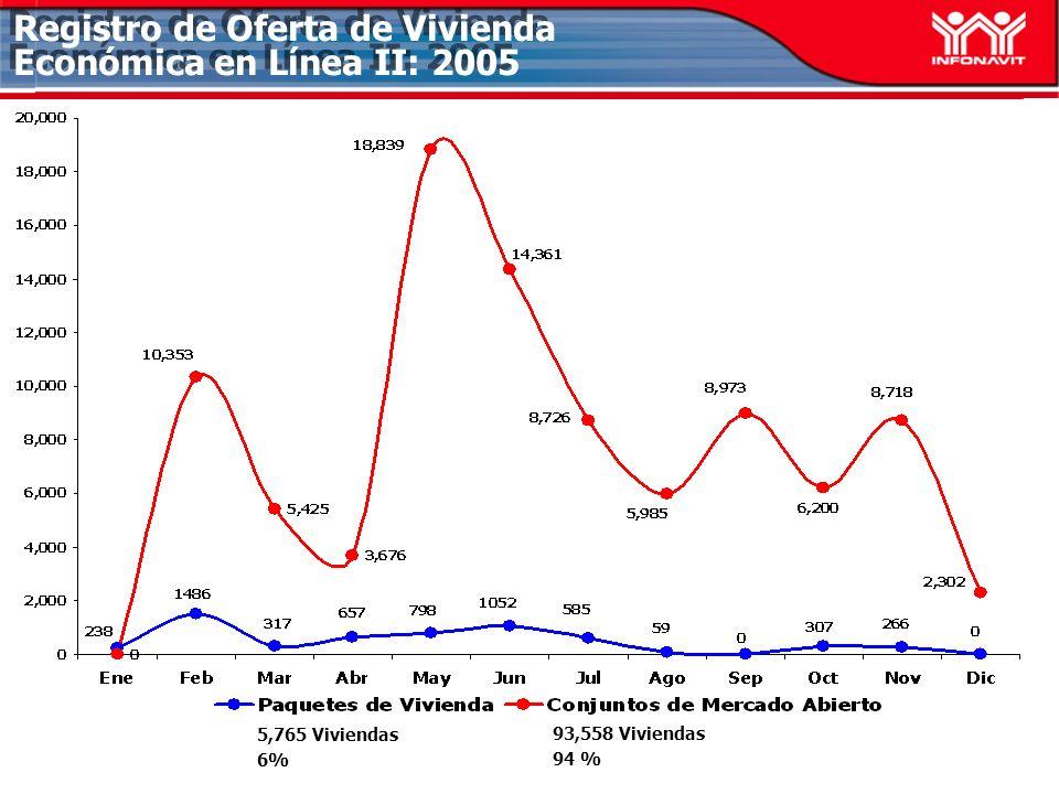 Registro de Oferta de Vivienda Económica en Línea II: 2005 5,765 Viviendas 6% 93,558 Viviendas 94 %