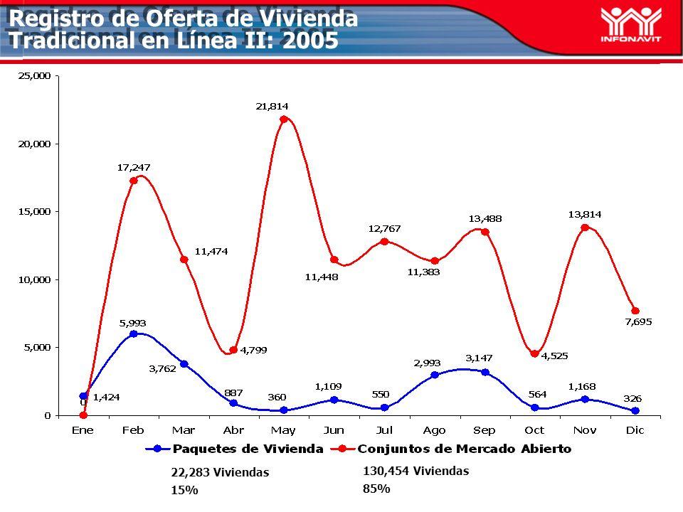 Registro de Oferta de Vivienda Tradicional en Línea II: 2005 22,283 Viviendas 15% 130,454 Viviendas 85%